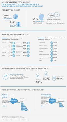 60 Prozent der Unternehmen weltweit nutzen die Cloud – aber nur 44 Prozent in Deutschland | Kroker's Look @ IT
