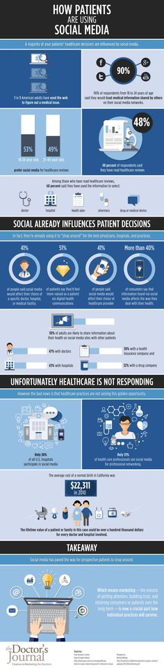 It's a harsh truth to face--healthcare professionals simply aren't making the most of social media in building up their practices. This infographic points out the enormous growth physicians are missing when they don't leverage social media as a marketing tool. But, it's never too late--you can start marketing your practice through social media right now!