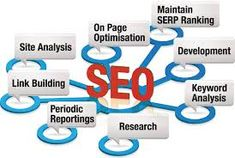 SEO or Search Engine Optimization is the best way to make your website more visible in a search engine's organic search result. To put it simply it is a process of increasing the volume of web traffic and its quality to a website by employing what are referred to as SEO techniques.