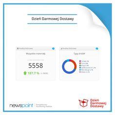 Czy wiecie, że w ciągu tygodnia poprzedzającego czwartą już akcję Dzień Darmowej Dostawy pojawiło się 5558 wzmianek na ten temat w Internecie? Palmę pierwszeństwa dzierżyły media społecznościowe, gdzie o akcji pisano ponad 3400 razy!