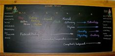 Timeline for learning natural science in a Waldorf school. Experiencing science begins in preschool http://www.whws.org/