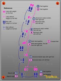 B Cd B B B Cabd B Ac A Tango Dance on Tango Steps Diagram