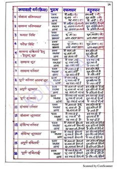 Gernal Knowledge, General Knowledge Facts, Photo To Video, Hindi Language Learning, Hindi Worksheets, Gk In Hindi, Teaching English Grammar, Science Quotes, Vocabulary