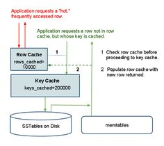Row and Key Caches at Runtime The Row, Benefit, Key, Unique Key, Keys