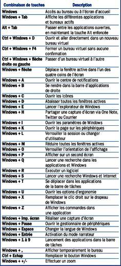 Les raccourcis clavier de l 39 explorateur de fichiers for Raccourci clavier changer de fenetre