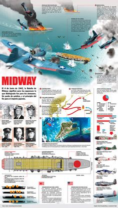 The Battle of Midway. Although Midway happened relatively early in the war, it marked the turning point of the naval campaign against the Japanese in the Pacific Naval History, History Facts, World History, Military History, World War Ii, Navy Ships, Aircraft Carrier, American History, Wwii