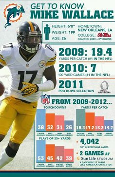 Mike Wallace is gping to be a dolphin now!!