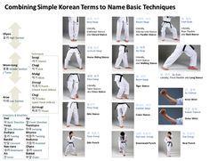 Taekwondo Forms, Taekwondo Classes, Taekwondo Belts, Taekwondo Training, Taekwondo Black Belt, Techniques D'autodéfense, Taekwondo Techniques, Martial Arts Techniques, Self Defense Techniques