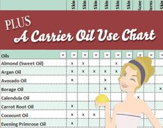 Download this holistic essential oil use chart for skincare. Find out which skin oils are best for your skin type and personality.