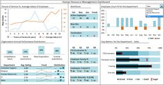 dashboards and churn - Google Search