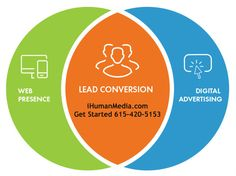 CRM Lead Apps Mobile Internet Advertising - Click Here http://www.ihumanmedia.com/social-media/