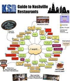 Nashville Restaurants Best, Nashville Vacation, Visit Nashville, Tennessee Vacation, Nashville Tennessee, East Tennessee, Nashville Downtown, Road Trippin, Future Travel