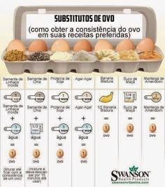 DICA - Substitutos de Ovo