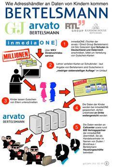 Wie Adresshändler an Daten von Kindern kommen, Beispiel Bertelsmann #Kinder #Datenschutz