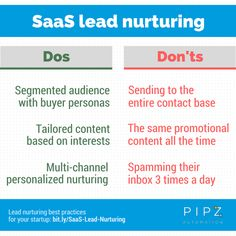 SaaS lead nurturing: the dos and don'ts to successfully convert your users || Pipz Automation https://pipz.com/ - http://bit.ly/Saas-Lead-Nurturing