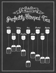 Perfectly Steeped Tea: An Illustrated Guide | Functional art for the kitchen.