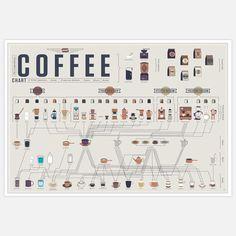 Compendious Coffee Chart 24x18