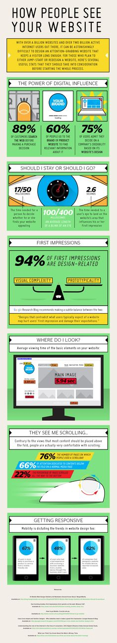 How People See Your Website #Infographic