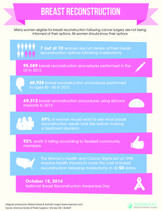 Many women eligible for breast reconstruction following cancer surgery are not being informed of their options. All women should know their options. 7 out of 10 women are not aware of their breast reconstruction options following mastectomy 95, 589 breast reconstruction procedures performed in the US in 2013. 69, 312 breast reconstruction procedures using silicone …
