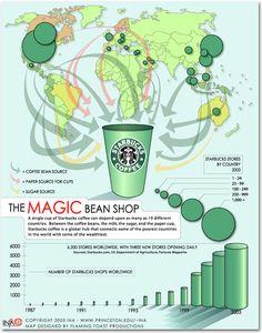 The Magic Bean Shop