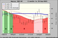 Stock Trends chart of Ameren$AEE - click for more ST charts