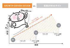 グロース・ドリブン・デザイン