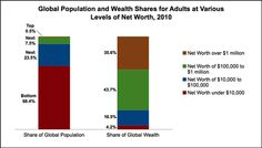 Global Population and Wealth Shares for Adults at Various Levels of Net Worth 2010