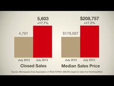 Minnesota Real Estate Market Update 2013 - Sales of homes priced $500,000 and above are up 46 percent over last year, according to @Edina Realty president Barb Jandric in this new video. Jandric also talks about why leading experts around the country do not believe we are heading into another real estate bubble.
