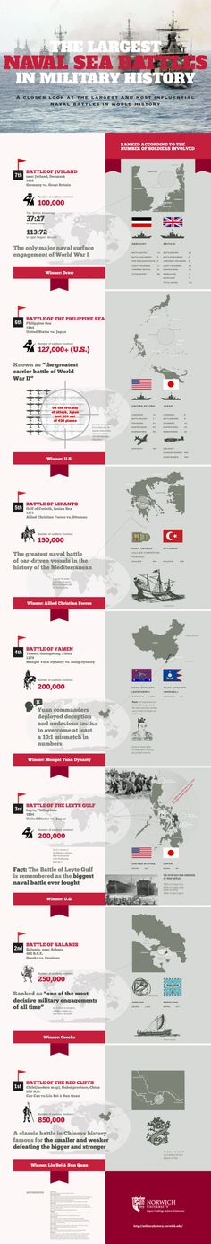 Norwich University creates online infographic on significant naval battles « Military History History Major, Naval History, History Facts, World History, Military History, Norwich University, History Classroom, Interesting History, Battleship