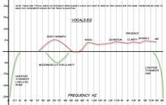 mixing vocals eq chart
