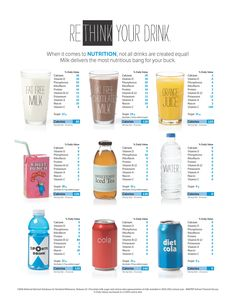 Rethink your drink. How does milk compare to other beverage choices?