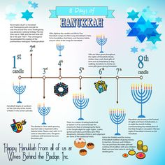 the story behind hanukkah dates back to 200 bc and the fight for religious freedom