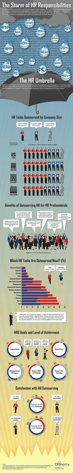 Human Resource Outsourcing infographic built for dohertyhro.com