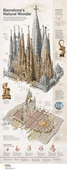 The Sagrada Familia Cathedral in Spain. Building commenced in 1893 and hopefully will be finished in The Sagrada Familia Cathedral in Spain. Building commenced in 1893 and hopefully will be finished in Art Et Architecture, Amazing Architecture, Antonio Gaudi, Spain Travel, Natural Wonders, Art History, Illustration, Art Nouveau, Parks