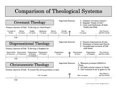 Dispensational Theology, Covenant Theology, Christocentric Theology