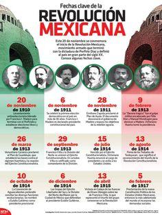 #Infografía Fechas clave de la Revolución Mexicana Este 20 de noviembre se conmemora el inicio de la Revolución Mexicana movimiento armado que terminó con la dictadura de Porfirio Díaz y definió al país en gran parte del siglo XX.  Candidman   #Infografias Mexico Candidman Infografía Infografías @candidman