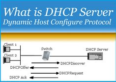 DHCP (Dynamic host configure protocol) server used assign IP address to client computer in network. it is used to provide automatically an IP addres