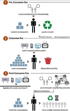 Post Consumer Era by David Armano, via Flickr Changing behavior of consumers from pre to post consumer era aided by social media and social responsibility...