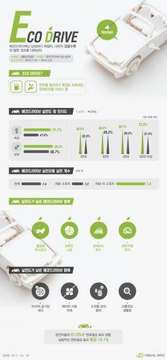 친환경 경제운전 실천 비율, 여성이 더 높아…여성 71.1%, 남성69.3% #Eco Drive / #Infographic ⓒ 비주얼다이브 무단 복사·전재·재배포 금지