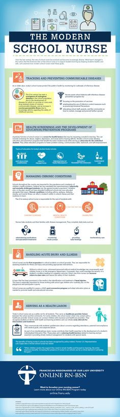 Modern School Nurse Infographic #career #job #jobsearch #infographic #nurse