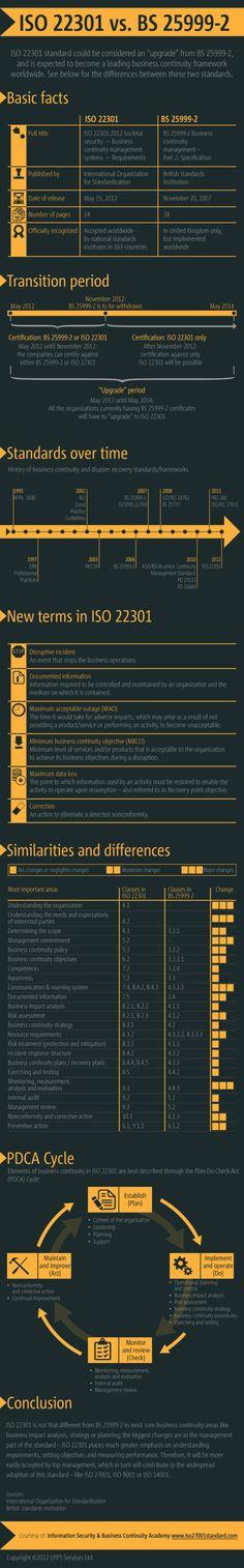 Verschillen tussen de nieuwe standaard voor bedrijfscontinuïteitsmanagement (ISO 22301) en de oude (BS25999). Via Dejan Kosutic en EPPS