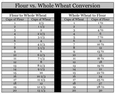 Flour Conversion Chart | my family prepared: Flour vs. Whole Wheat Conversion Chart