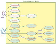 Use case template for a library management system. With easy connectors and color palettes Creately provides you all you need to create professional use case diagrams. Click on the image to visit the page and modify the template to fit your needs.