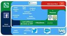 Enterprise Collaboration 4.0! IT Next Generation für Kommunikation, Zusammenarbeit und Kooperation! Collaboration, Fails, Cat Breeds, Communication, Make Mistakes