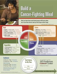 Build A Cancer Fighting Meal. Nowadays watching our diet and what food we put in our bodies is very important to fight cancer, this chart shows a dynamic way to keep track of your calorie intake, looking after our bodies is key to a healthy life, we should be aware of the amount of calories, the portion and more important that we eat a balanced diet including Vegetables, Grains, Fruit and Protein every day.