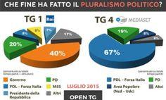 Informazione Contro!: Italia senza informazione: Italia senza democrazia...