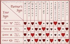 Star sign compatibility chart for dating