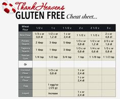 A super handy Gluten Free Baking Cheat Sheet, complete with conversions, info on flours, sugar alternatives and egg-replacers! Just print and pin on kitchen wall!    #glutenfree #gluten #celiac #coeliac #conversion