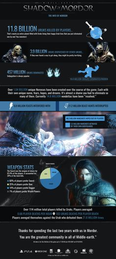 Two years ago Shadow of Mordor was created