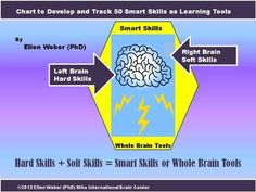 With this product you'll receive 50 smart skills that prepare your students for their college and careers.  Hard skills define left brain operations, In traditional careers.  Soft skills define right brain operations for the most part, and too often come less valued. It's a bit like saying that engineers need no interpersonal skills, or arts need few logic skills to succeed. It's simply not so.  Separation of hard and soft are supported in traditional courses such as engineering for hard…